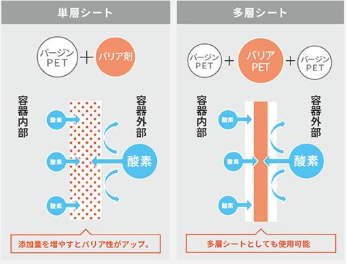 単層シートと多層シートのバリア構造の比較
